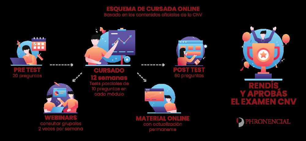 esquema de cursada online CNV